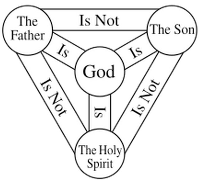 Diagram Of Jesus