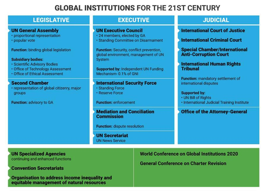 Imagining UN's Evolution, Global Governance Specialists Collaborate