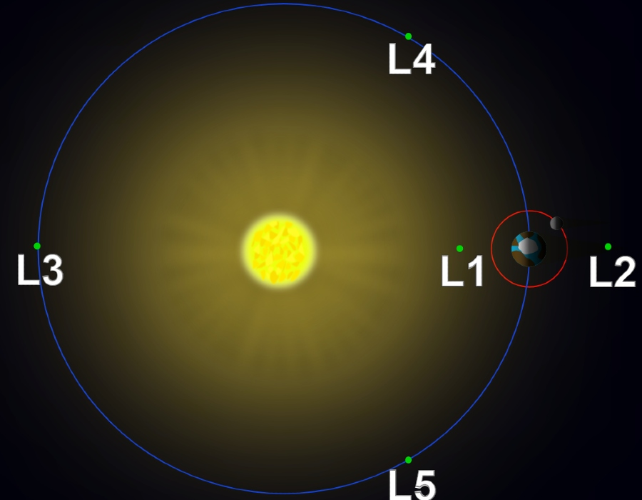 Lagrange points in the Sun–Earth system (not to scale).